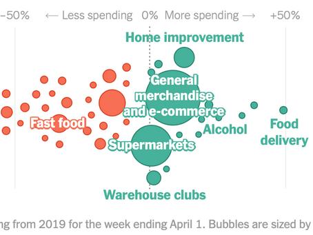 How is COVID-1 Impacting Consumer Spending?