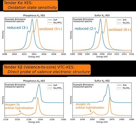 Tender XES summary graph