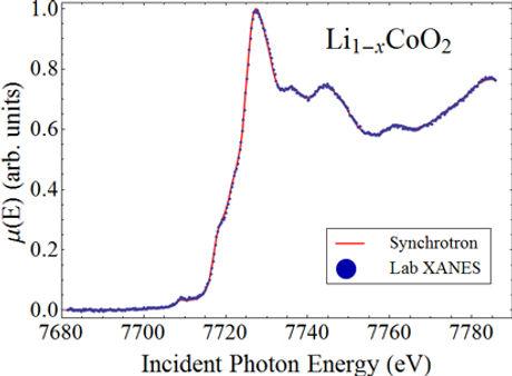 Incident Photon Energy graph