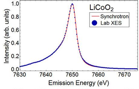 Emission Energy per Intensity graph