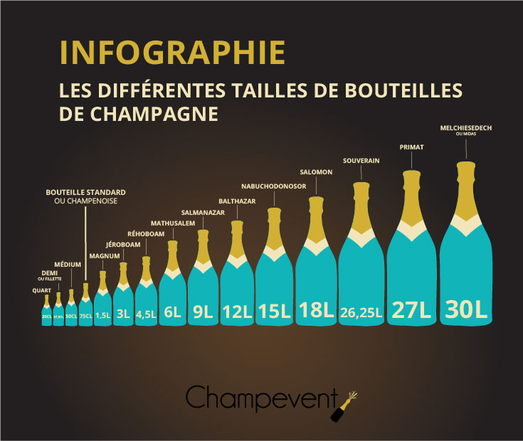 Taille bouteille champagne flaconnage