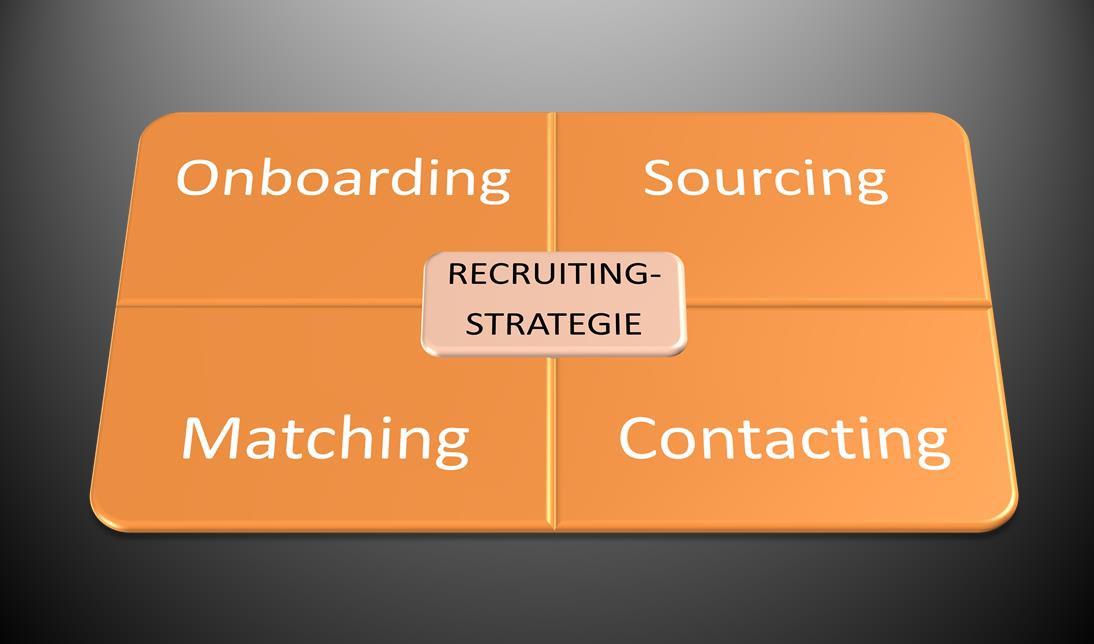 Strategie-Coaching-Personal-Rekrutierung