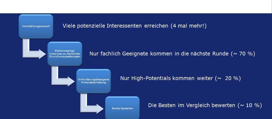 013 - Best Practice Bewerber-Management