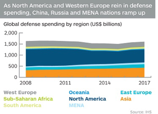 Expanding the Business of Defense To Emerging Markets
