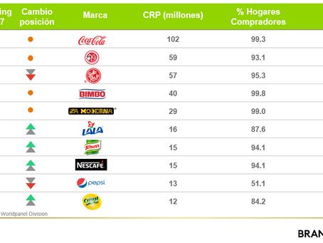 Marcas más elegidas en Guadalajara - Kantar World Panel