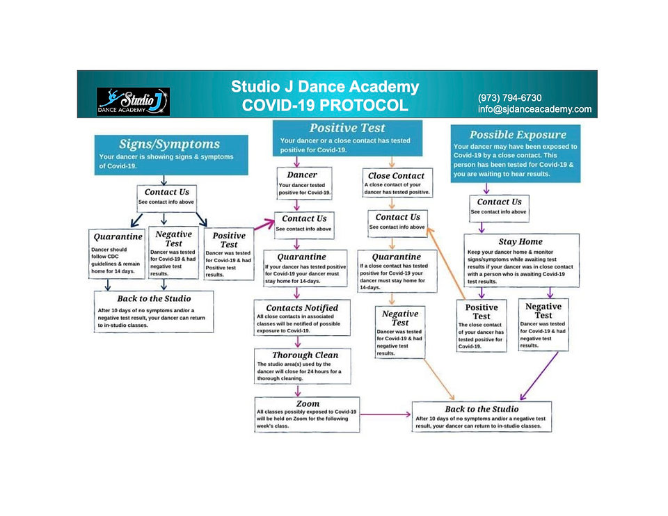 SJDA COVID Protocol Decisions Document.j