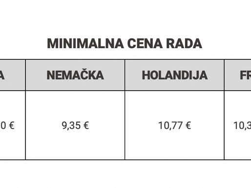 Minimalne cene rada (juli 2020.)