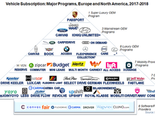 Cars turn to subscriptions to adapt to the realities of shifting consumer habits