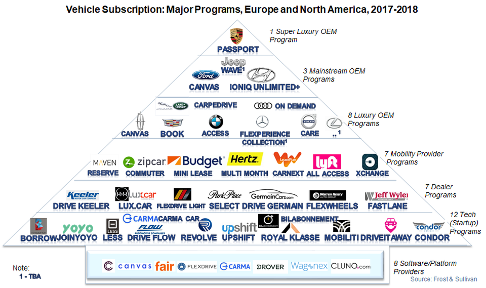 Forbes on flexible subscription model