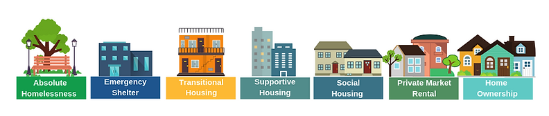 Housing-Continuum-cropped.png