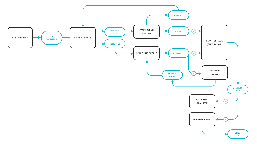 Fig.3 new User flow .png