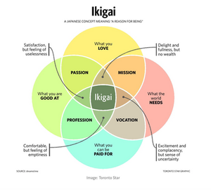 "Image from ""https://medium.com/thrive-global/ikigai-the-japanese-secret-to-a-long-and-happy-life-might-just-help-you-live-a-more-fulfilling-9871d01992b7""  Originally from the Toronto Star: ""www.thestar.com"