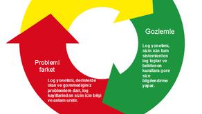 Sağlıklı log yönetimi için 3 aşamalı plan !