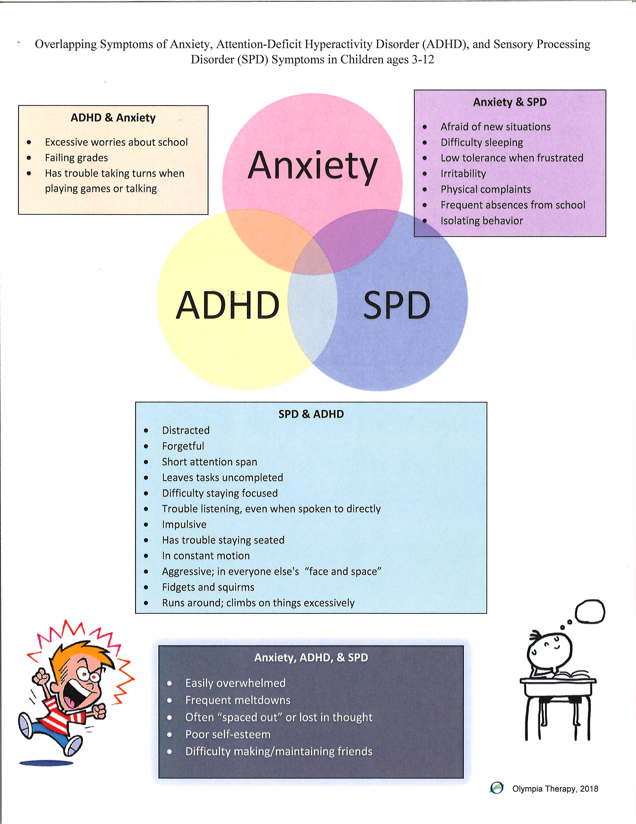 f51785bbbda5 When they all look alike: ADHD, Anxiety, & SPD. | Child Therapy |  Washington | Olympia Therapy PLLC
