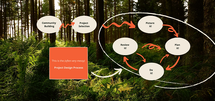 Copy of ReGen Design Process.png