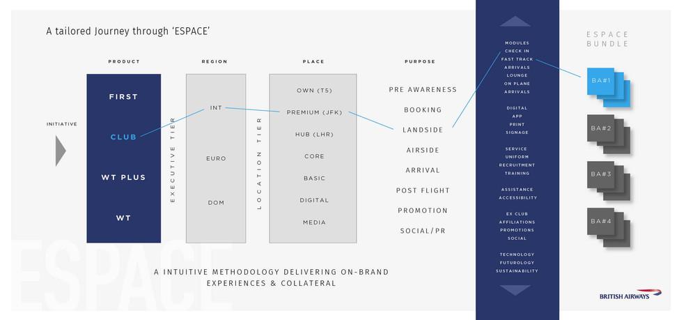 N | British Airways Espace
