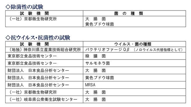 【抗菌・抗ウイルス】公的機関検査表一覧).jpg