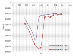 Sedirack Online - 1 floculante 2 dosis