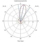 Identix 85C40130 polar radiation diagram