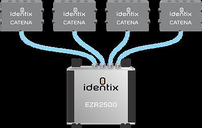 Identix Catena installation diagram