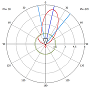 Identix 85C4090 polar radiation diagram