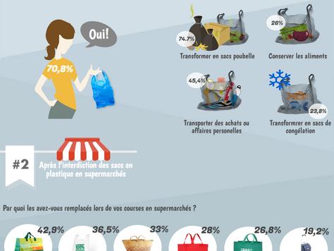 Interdiction des sacs en plastique en supermarchés… qu'en pensent les Tunisiens ?