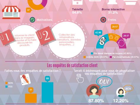 """La """"phygitalisation"""" des enquêtes de satisfaction client au Maghreb"""