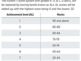 The New PSLE Scoring System: A Stress or A Bless
