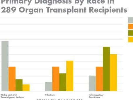 For organ transplant recipients, skin diseases and risk factors differ by race – Medical Xpres