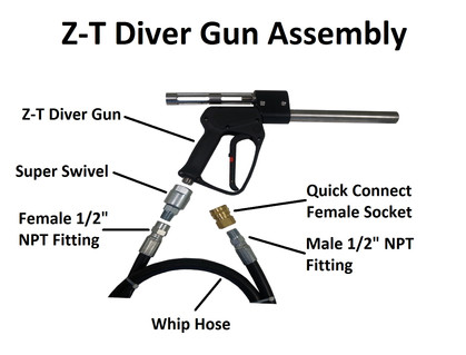 Configuracion de la Pistola
