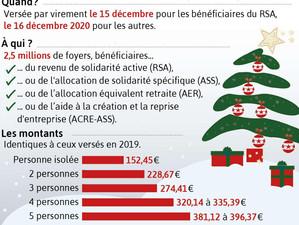 La prime de Noël, un coup de pouce pour le pouvoir d'achat de 2,5 millions ménages