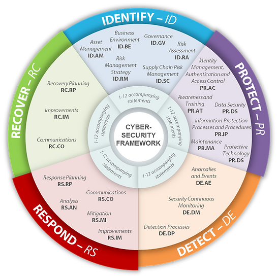 CERT - NIST-Framework--53Visual-with-Fun