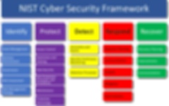 NIST-Cyber-Framework.png