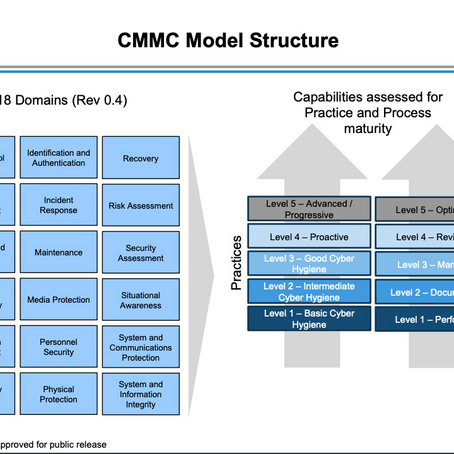 Cybersecurity Capability Maturity Model