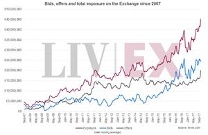 Liv-Ex | Fine Wine Investment Growth Chart | Veblen Wines