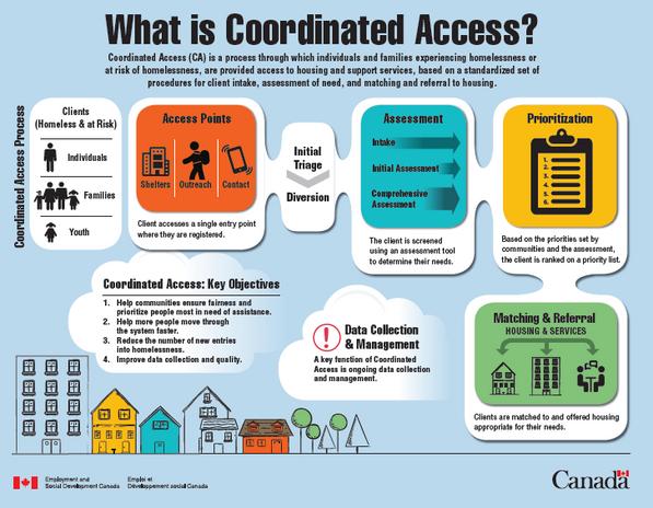 coordinated-access-en.png