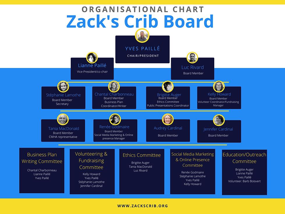 December 2020 ZC board members.png