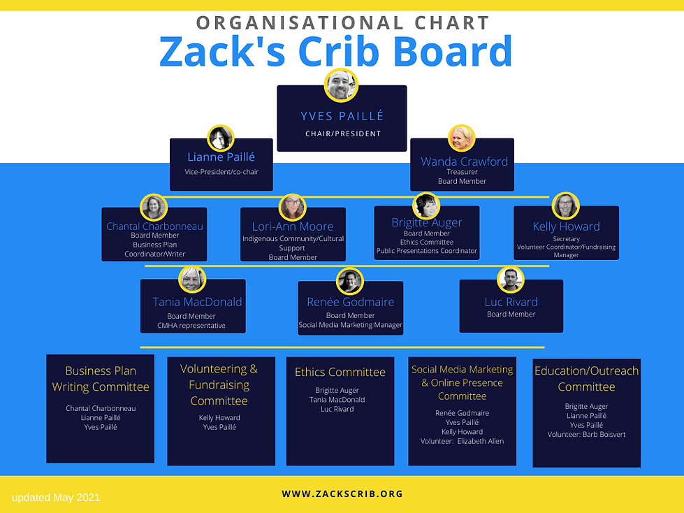 Zack's Crib Board May 2021.png