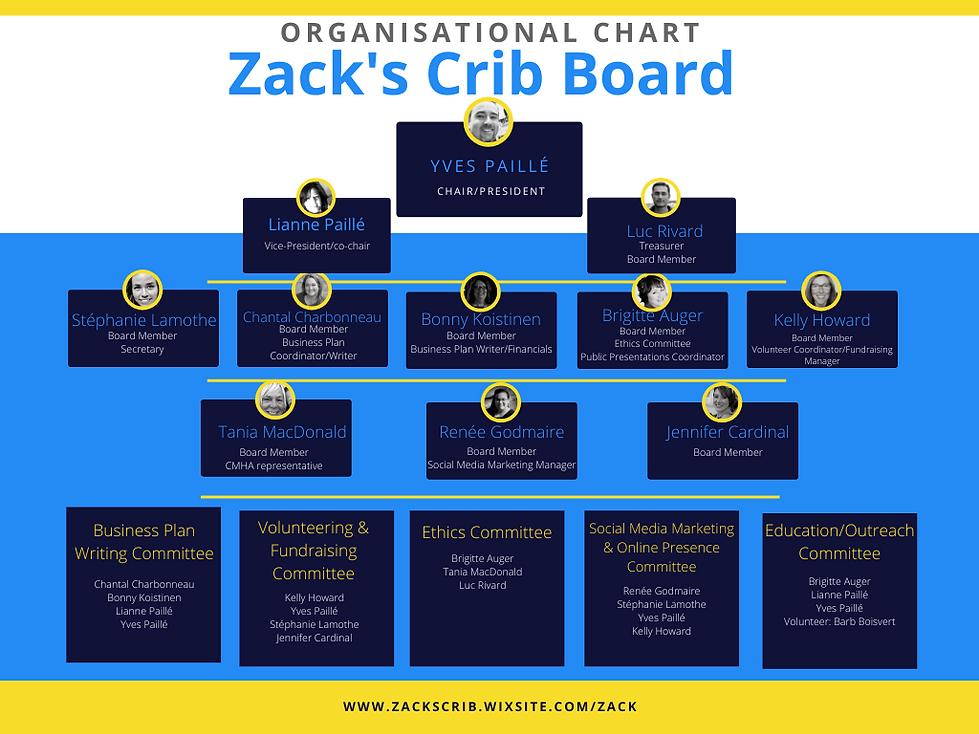 ZC organizational chart September 8, 202
