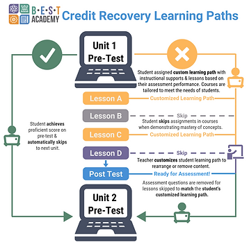 BEST Academy Credit Recovery Learning Pa