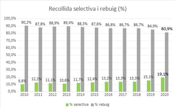 RecollidaSelectivaiRebuig.png
