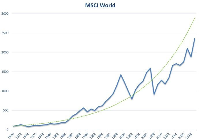 MSCI WORLD long term return