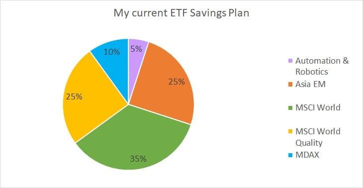 etf savings plan
