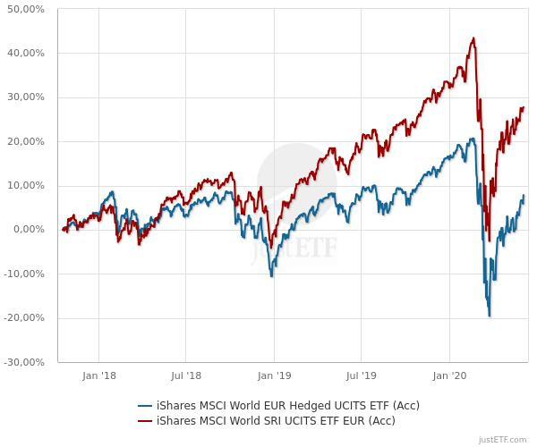 Nachhaltige ETFs - MSCI World