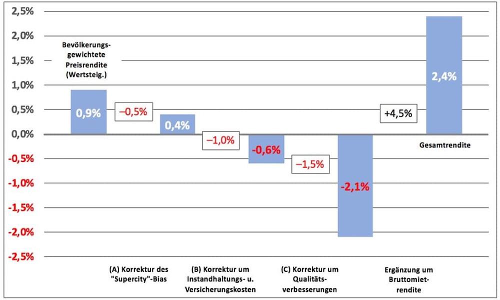 Langfristige Immobilien Rendite