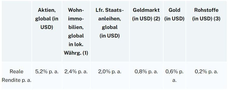 Immobilien vs. Aktien
