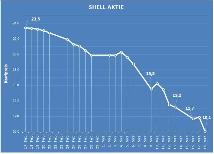 Shell Aktie während der Corona Krise Virus