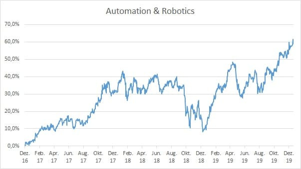 Automation and Robotics Index
