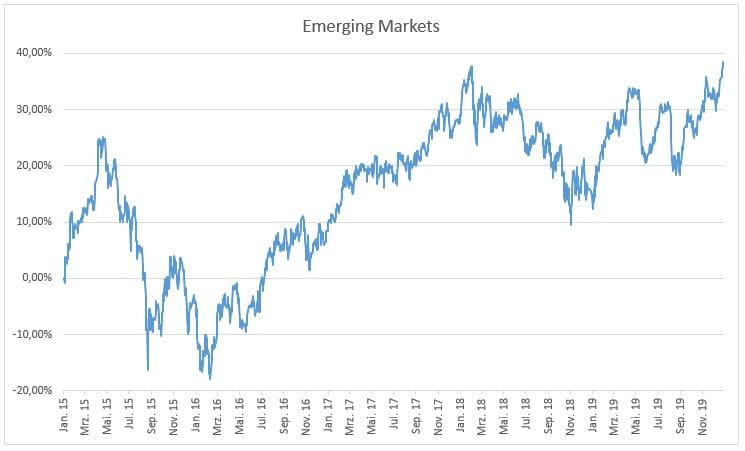 MSCI Emering Markets Index