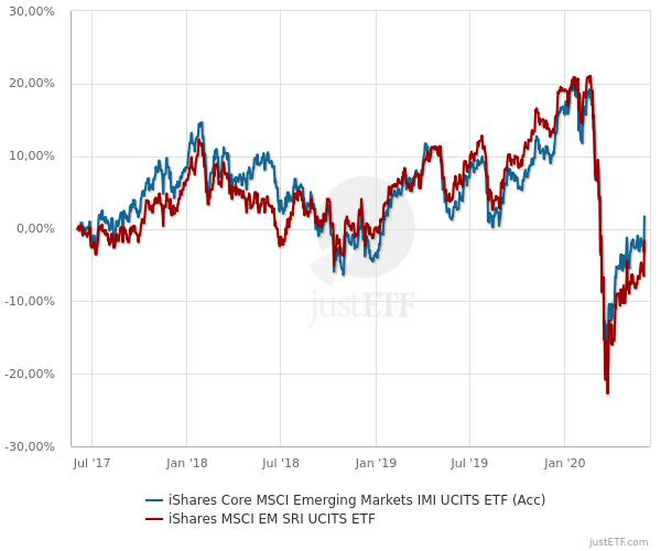 Nachhaltige ETFs - MSCI Emerging Markets